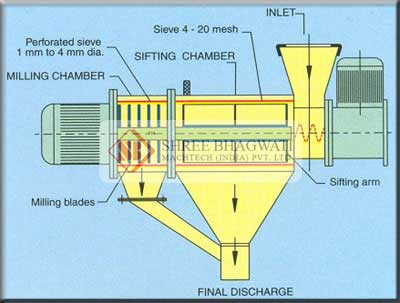 Sifting System
